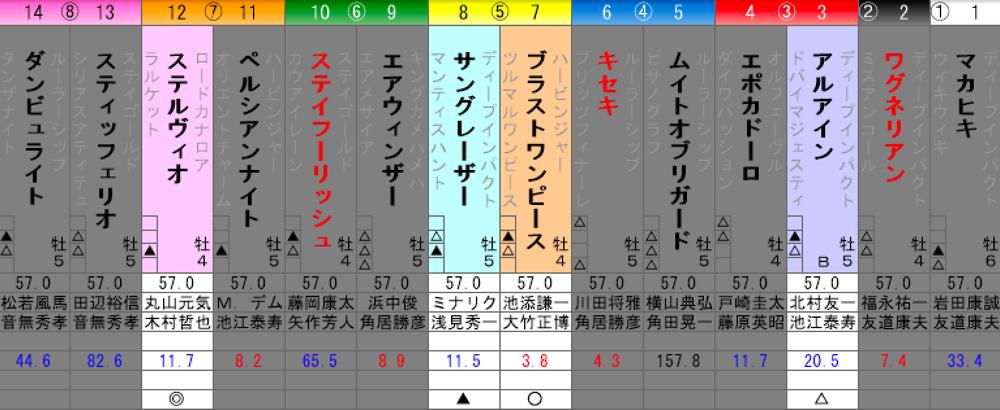 大阪杯予想
