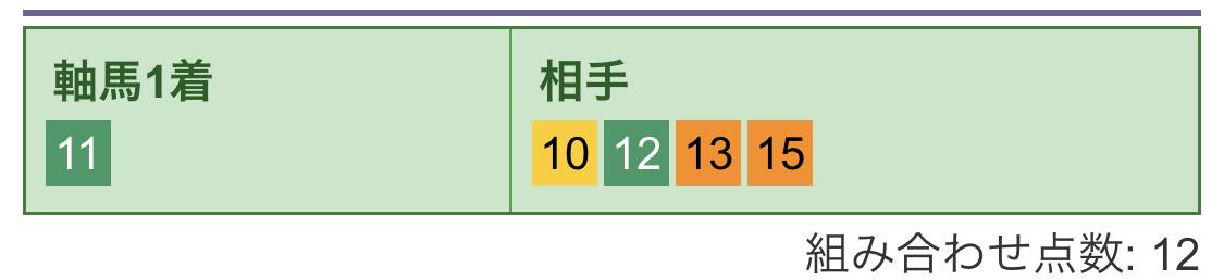 3連単買い目(2)
