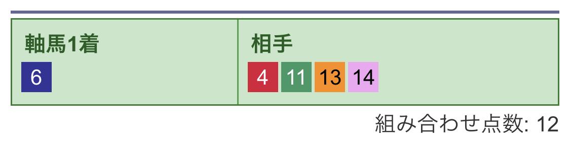 3連単買い目(4)