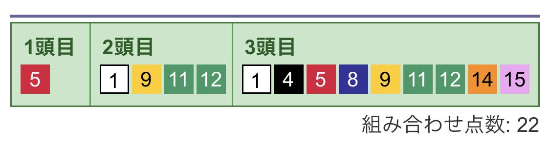 3連複フォーメーション