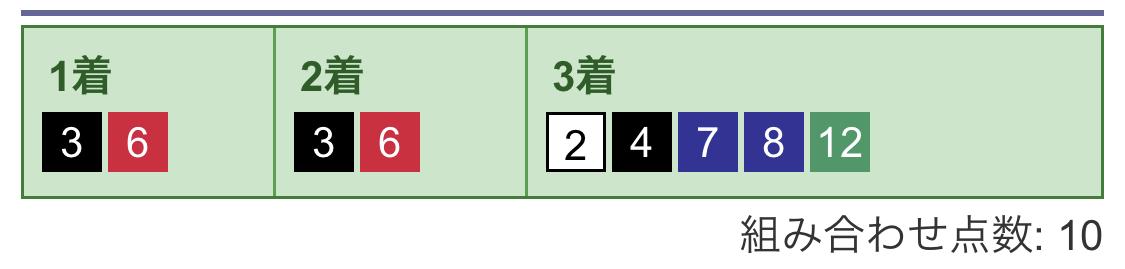 3連単買い目(1)