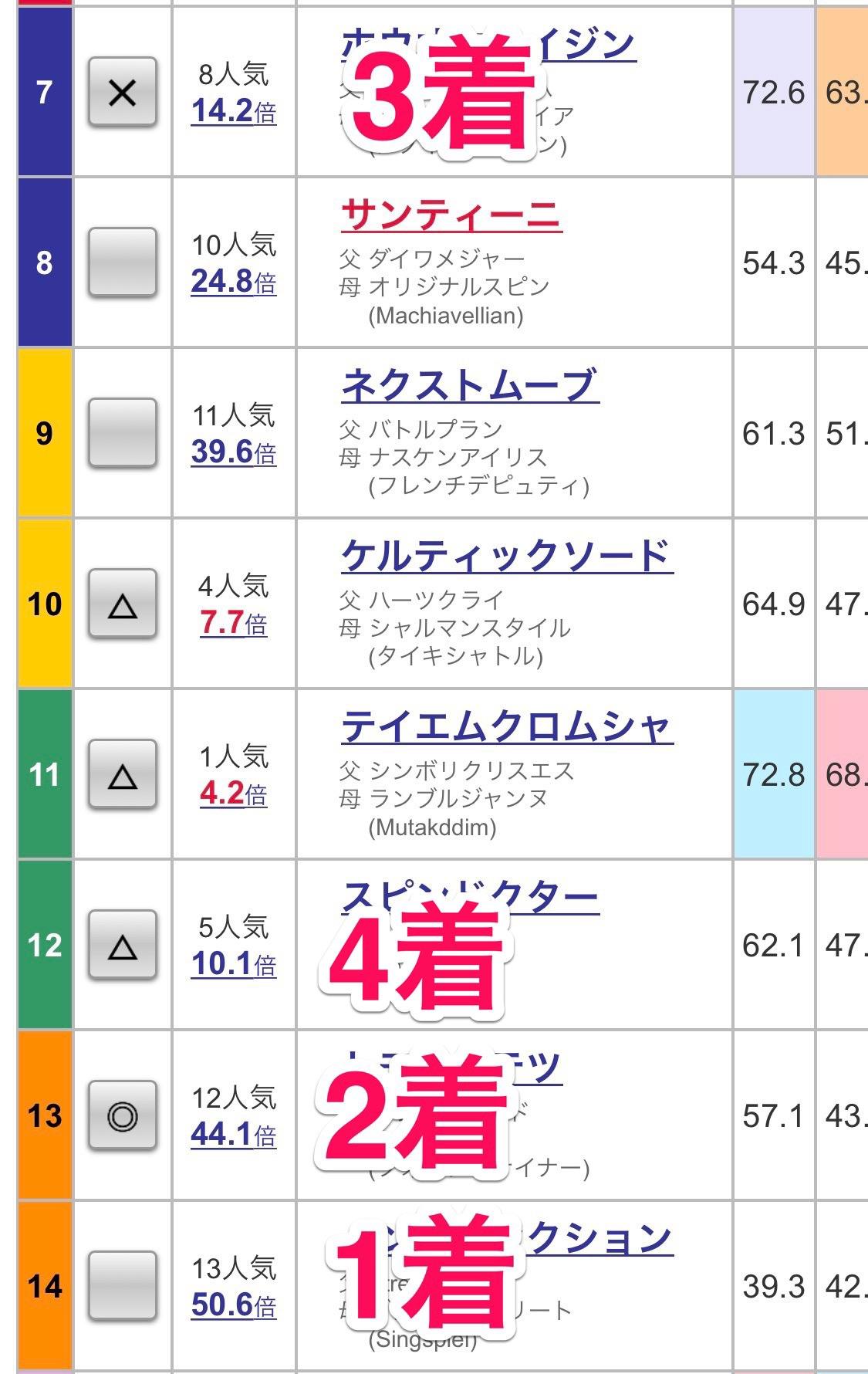 京都最終レースの予想