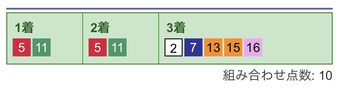 3連単フォーメーション