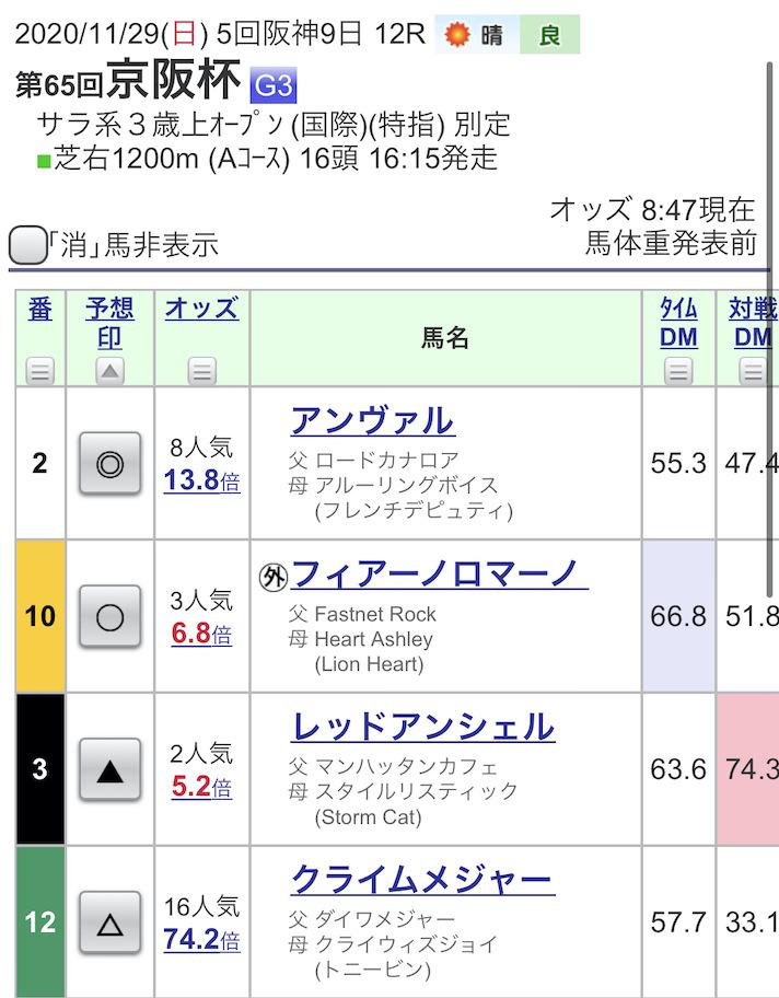京阪杯の予想印