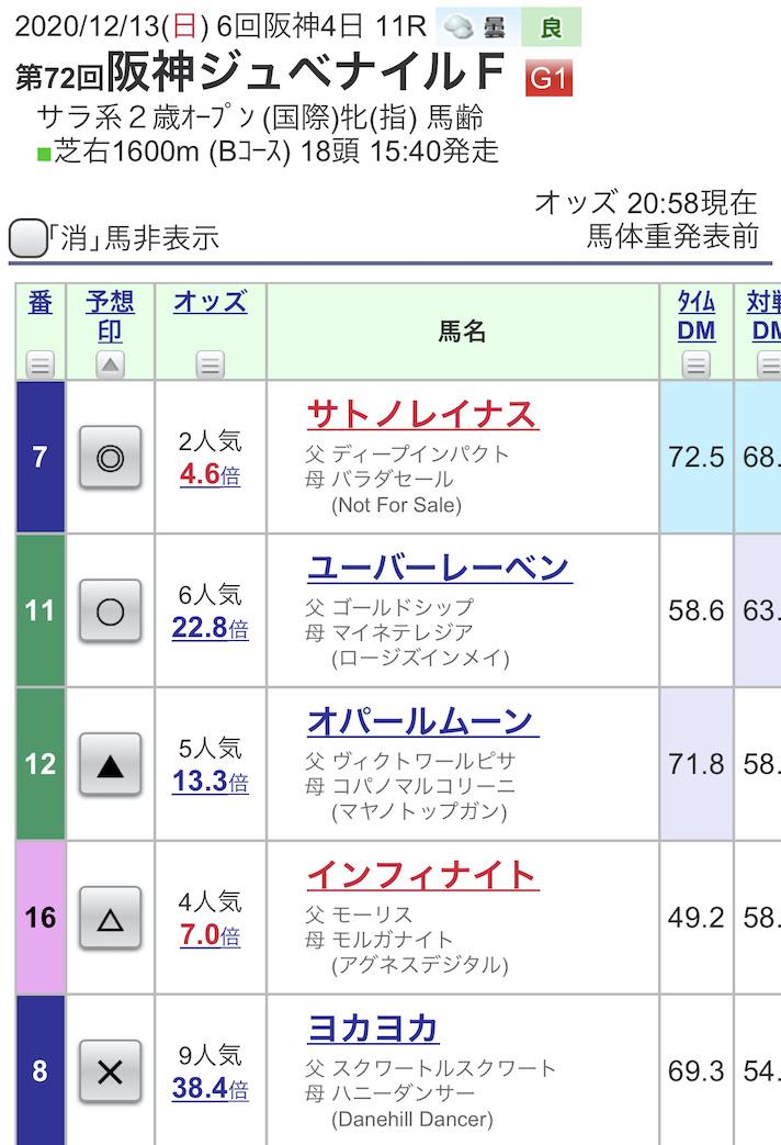 阪神JFの予想印