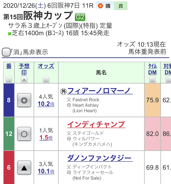 阪神Cの予想印