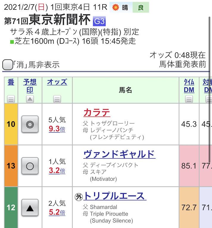 東京新聞杯の予想印